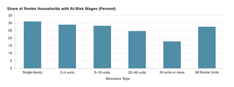 The chart shows that a greater share of renters in single-family homes and in small multifamily buildings with 2 to 4 or 5 to 19 units are households with at-risk wage earners. Links to a larger version of the same image.