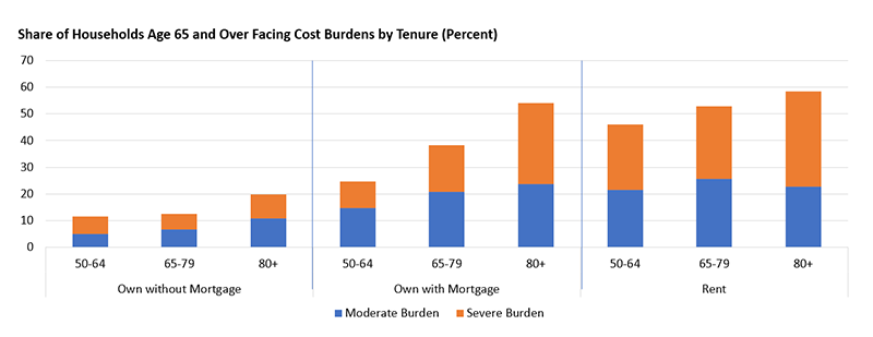 This chart compares cost burdens for owners with mortgages, owners without mortgages, and renters in three age groups, 50-65, 65-79, and 80 and over. Among older owners with mortgages agee 50-64, 14.8 percent are moderately burdened (paying 30-50 percent of their income on housing) and 10.0 percent are severely burdened (paying more than 50 percent of income on housing).