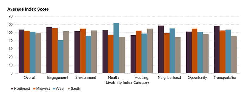 The chart shows the average Index score for overall livability, engagement, environment, health, housing, neighborhood, opportunity, and transportation by region of the country. On average, block groups in the Northeast and Midwest score highest on overall livability and engagement. Southern block groups score lower on overall livability despite scoring highest on the housing component.