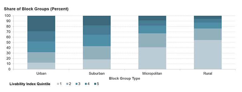 The figure gives the share of block groups in each livability quintile for four block group types: urban, suburban, micropolitan, and rural areas. Urban block groups have the highest share in the top livability quintile at nearly 30 percent. Suburban block groups are nearly evenly divided across quintiles, and micropolitan and rural block groups are more likely to be in the bottom livability quintile.