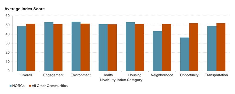 This bar graph shows the average score for the overall Livability Index and for the seven sub-indices. The bars compare the average score on each dimension for NORCs and all other communities. NORCs score lower on the overall index with particularly low scores in the neighborhood and opportunity categories. NORCs do score slightly higher than other communities on engagement, environment, and housing.