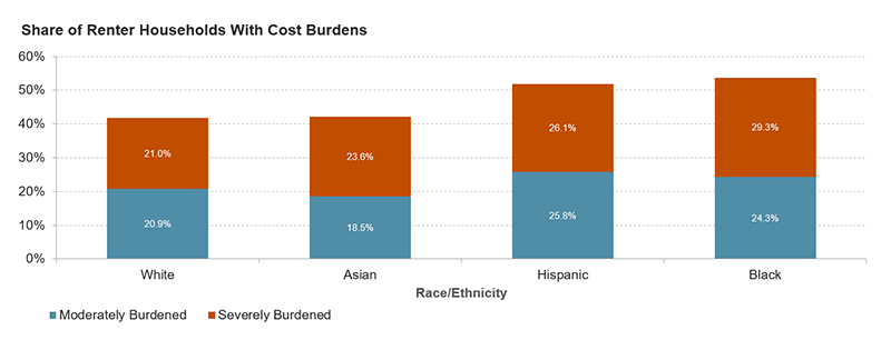 In 2019, 24.3 percent of Black households and 25.8 percent of Hispanic households were moderately burdened and 29.3 percent of Black households and 26.1 percent of Hispanic households were severely burdened. 18.5 percent of Asian households were moderately cost burdened and 23.6 percent were severely burdened. 20.9 percent of white households were moderately cost burdened and 21.0 percent were severely burdened.