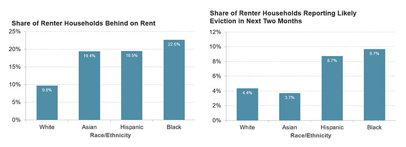 9.8 percent of white renter households, 19.4 percent of Asian renter households, 19.5 percent of Hispanic households, and 22.6 percent of Black households were behind on rent as of late September. 4.4 percent of white households, 3.7 percent of Asian households, 8.7 percent of Hispanic households, and 9.7 percent of Black households were reporting likely eviction in the next two months as of late September.