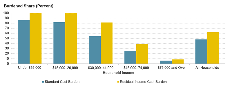 This chart compares standard and residual-income cost burden rates by income category. It shows that residual-income burdens are higher for all categories but especially for middle-income households making between $30,000 and $75,000.